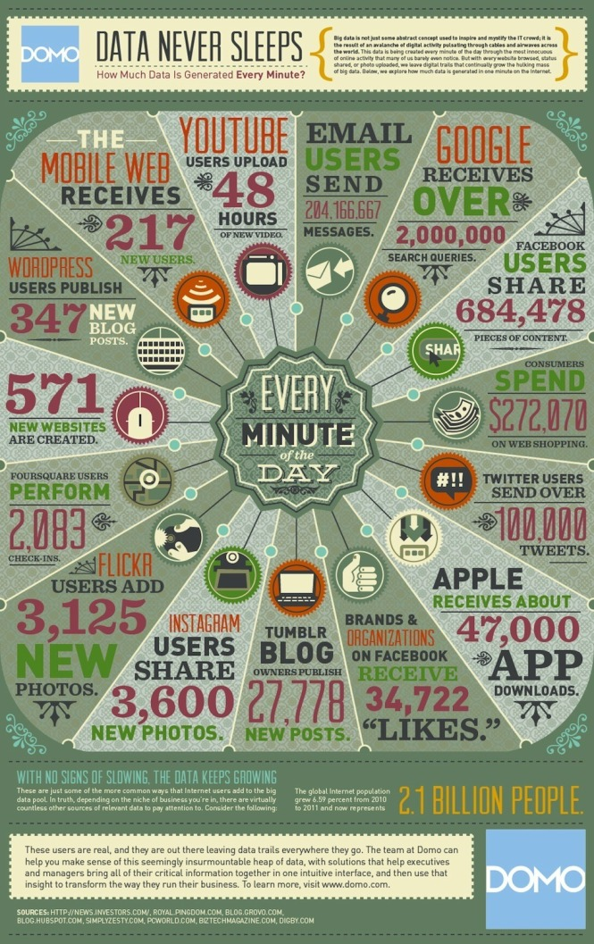 Internet dalam semenit