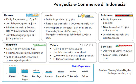 Statistik Penyedia e-Commerce di Indonesia