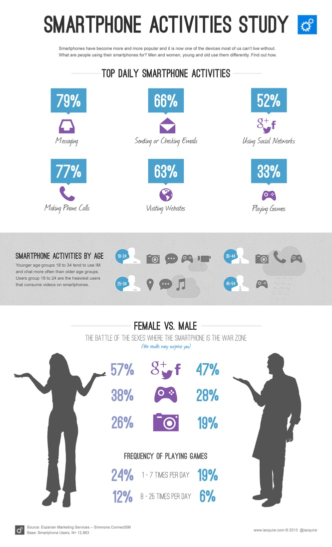 Smartphone-Activities-Study-infographic