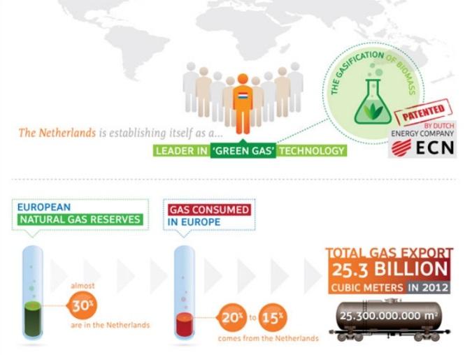 green gas di Belanda