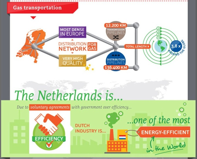 peredaran green gas di Belanda